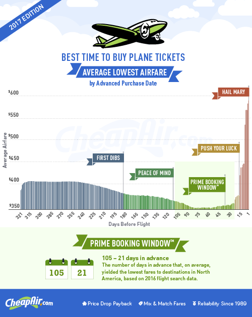 cheapair-2017-when_to_buy-infographic-v5-500px.png