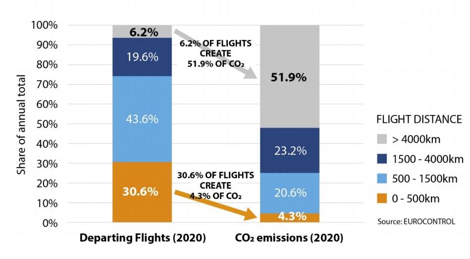 CO2-uitstoot luchtvaart