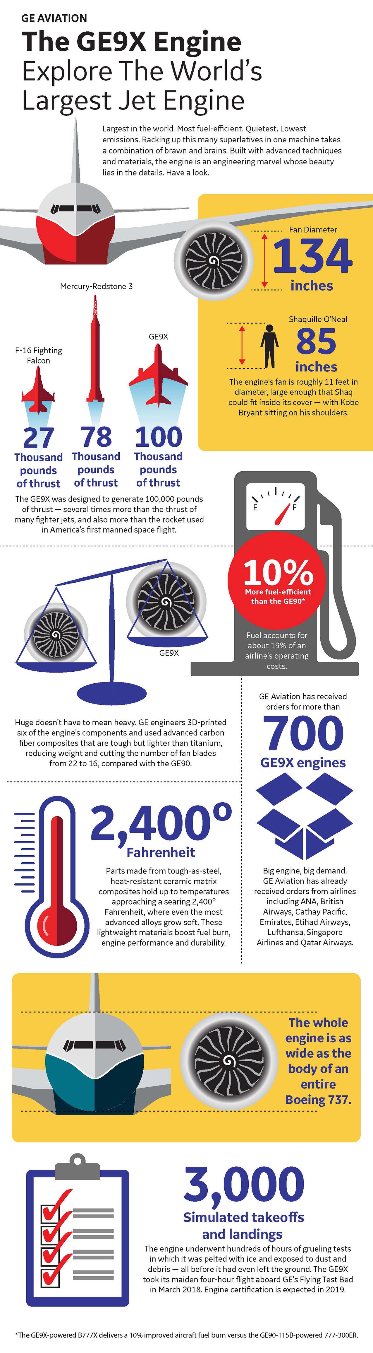 GE9X infographic