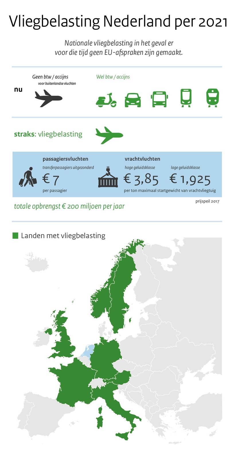 Vliegtaks Nederland