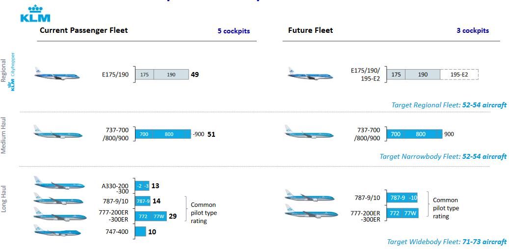 Investor Day 2019 AF-KLM