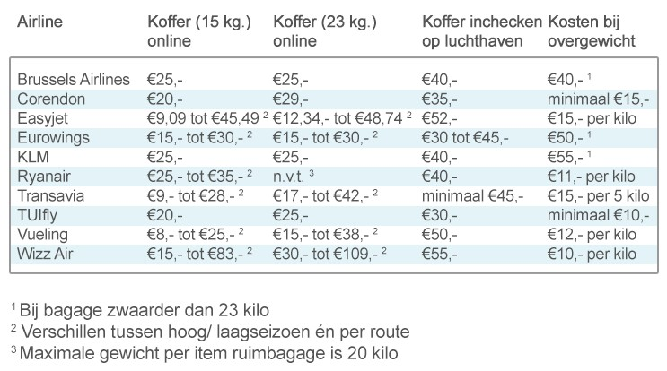 Kosten Ruimbagage Zomer 2020