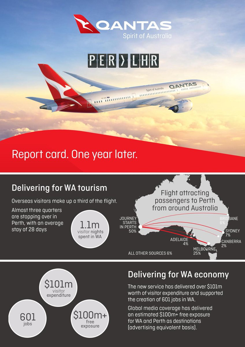 Qantas Londen - Perth