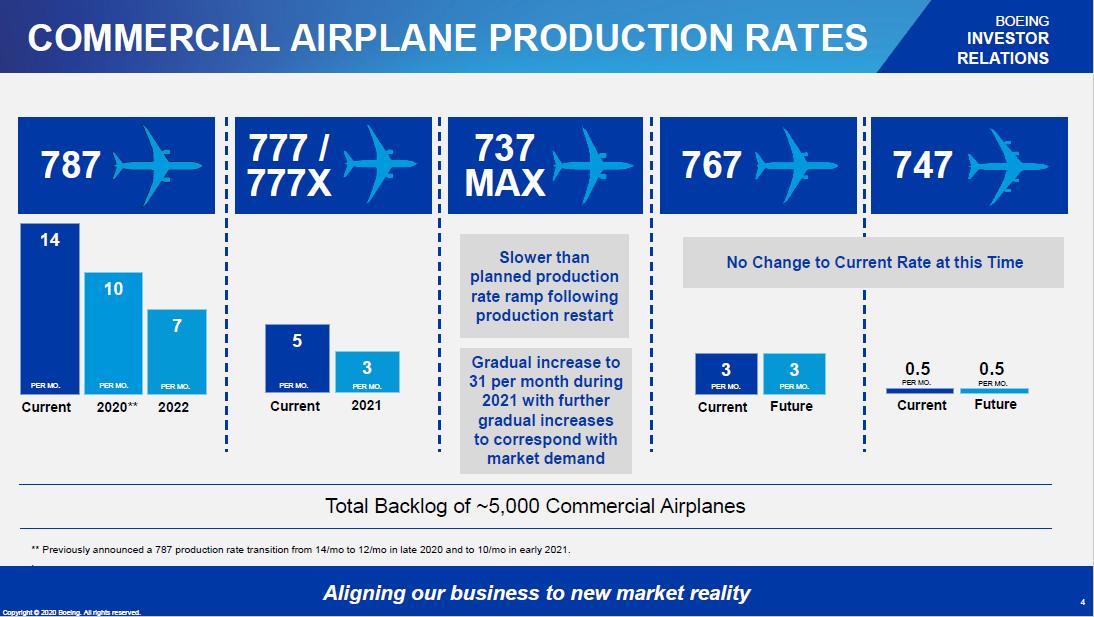 Productieverlaging Boeing