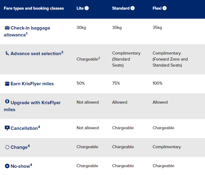 Singapore Airlines fares