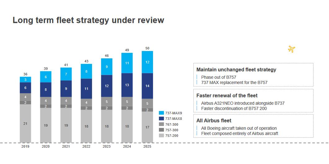 Icelandair-vlootstrategie