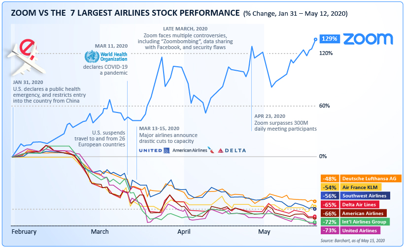 Zoom vs Airlines 2