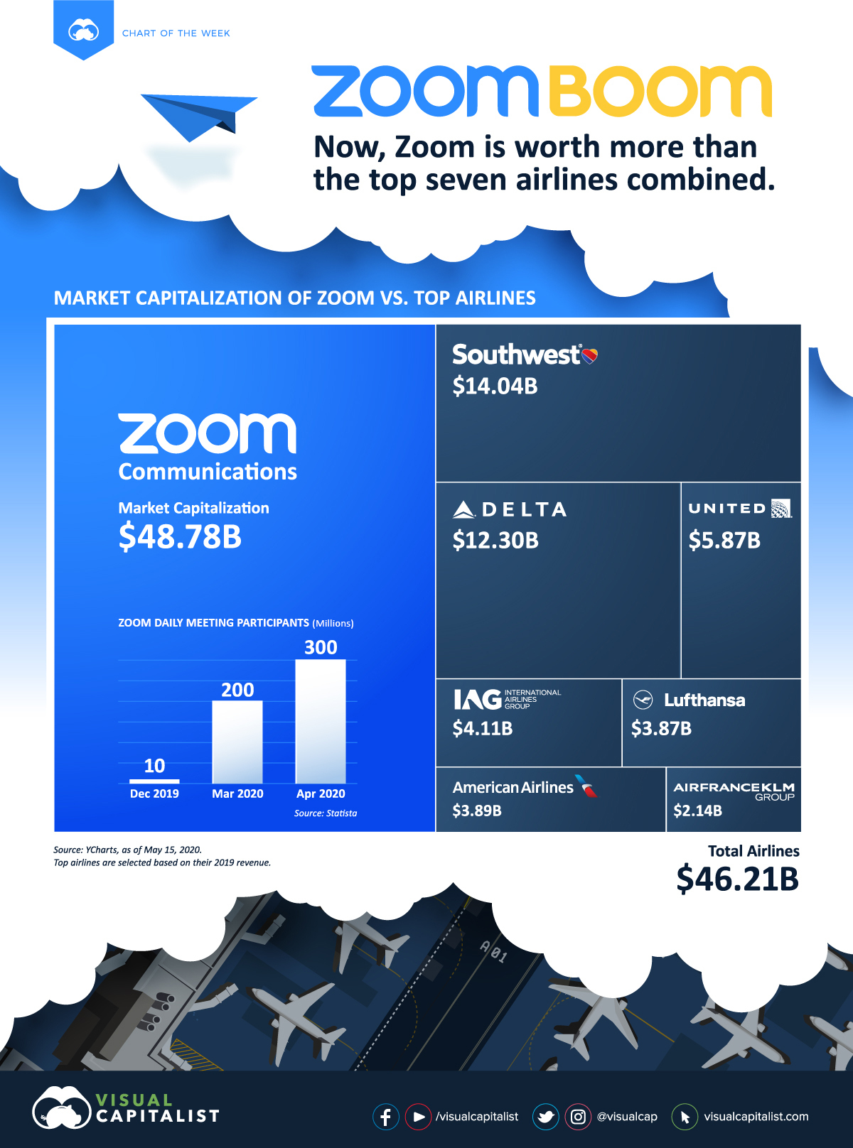 Zoom vs Airlines