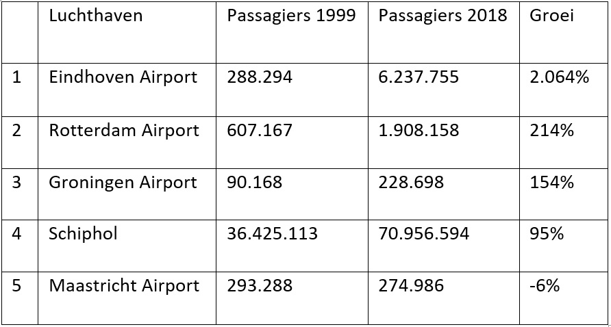 Groei Nederlandse luchthavens in de 21ste eeuw