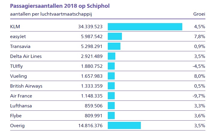 Top 10 Schiphol 2018