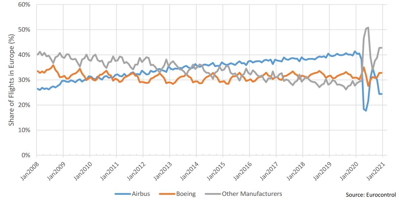 Airbus vs Boeing-vluchten