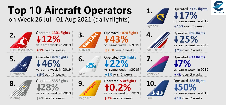 Eurocontrol top 10 airlines week van 26 juli