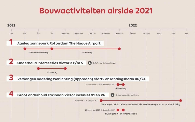 Planning Werkzaamheden Airside RTHA 2021