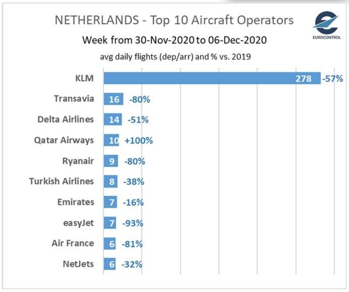 Nederland Top 10 Begin december