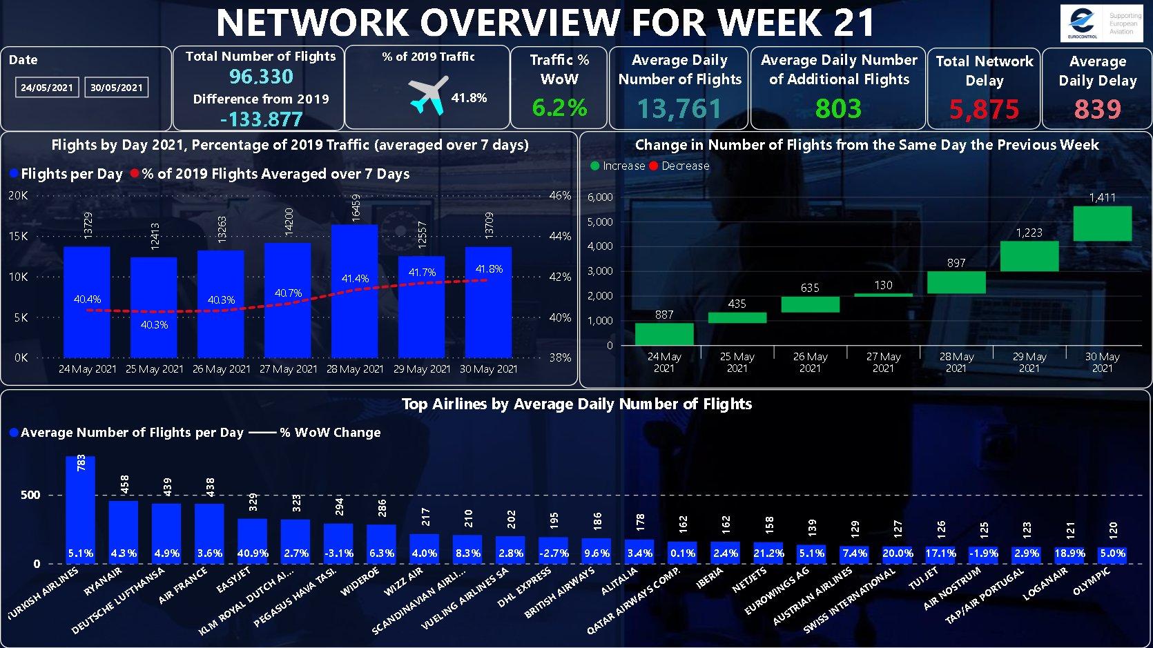 Eurocontrol Week 21 2021
