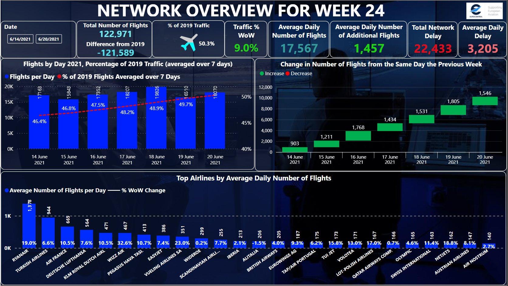 Eurocontrol Week 24