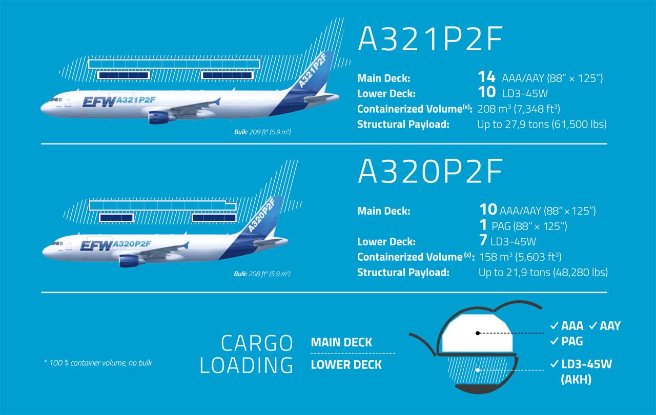 A320A321P2F